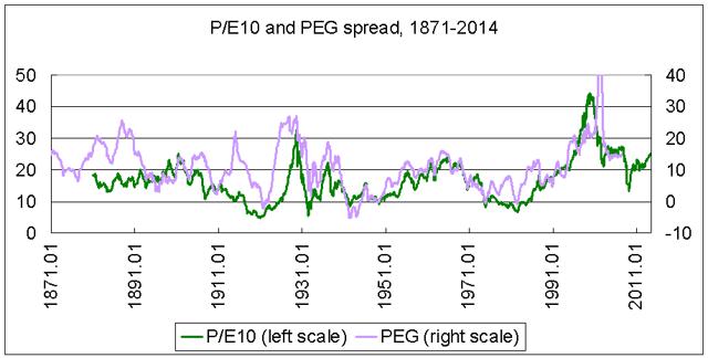PE10 vs PEG 1871-2014