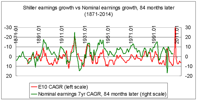 Earnings cycles 1871-2014