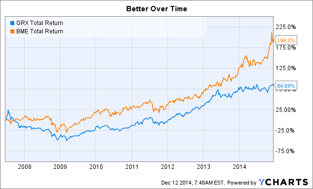 GRX Total Return Price Chart
