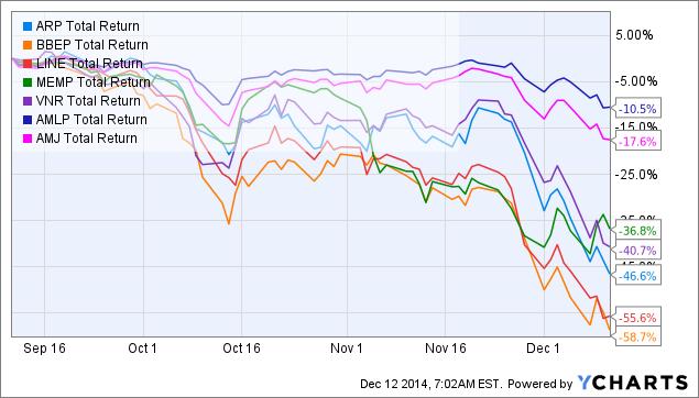 ARP Total Return Price Chart