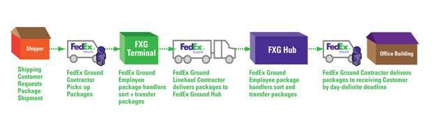 Thinking about buying a FedEx Route?