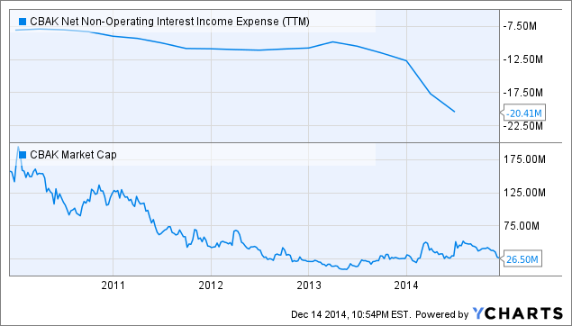 CBAK Net Non-Operating Interest Income Expense Chart