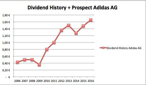 Adidas ag stock trading platform