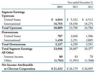 Source: Chevron 2013 Annual Report