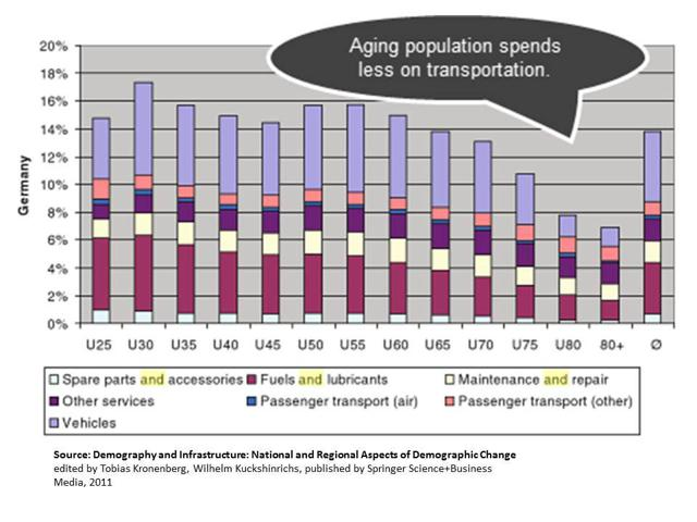 As people age, they spend less on fuel.
