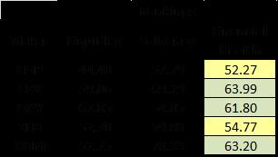 Financial Health Rankings
