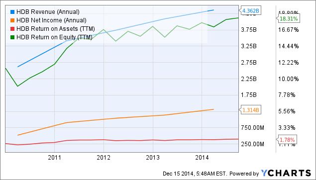 HDB Revenue (Annual) Chart