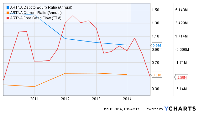 ARTNA Debt to Equity Ratio (Annual) Chart