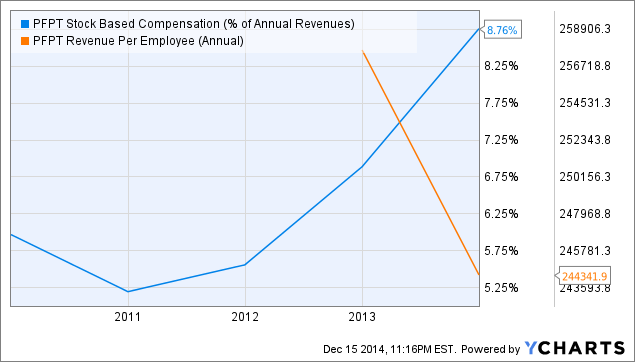 PFPT Stock Based Compensation (% of Annual Revenues) Chart