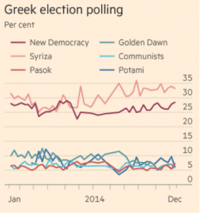 greek election polling