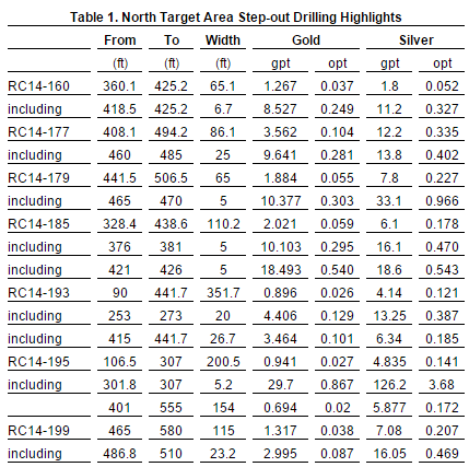NTA Drilling Highlights