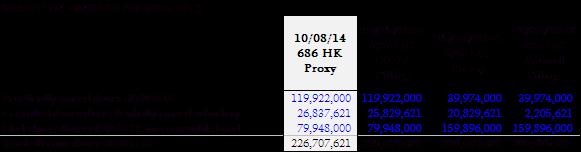 EBODF Stake in 686 HK