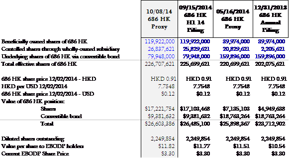 686 HK Stake Valuation
