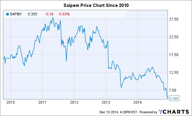 SAPMY Chart