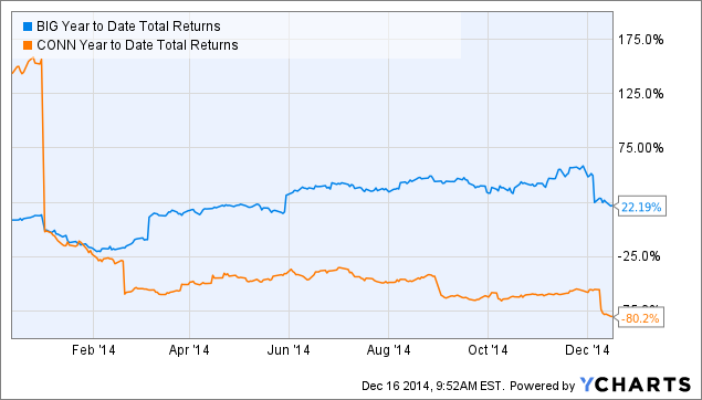 BIG Year to Date Total Returns Chart