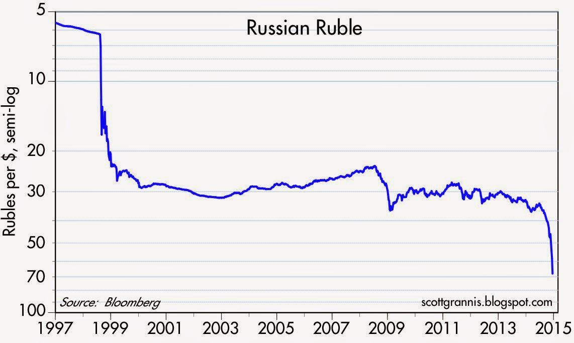 The Chart Above Shows Value Of Ruble Vis A U S Dollar Since 1997 Has Lost 91 Its Most Recent Collapse Is Less