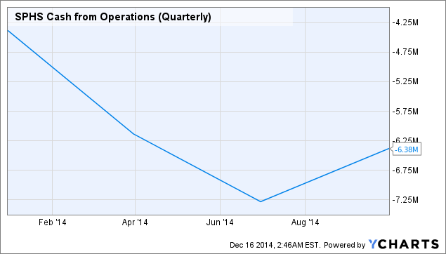 SPHS Cash from Operations (Quarterly) Chart