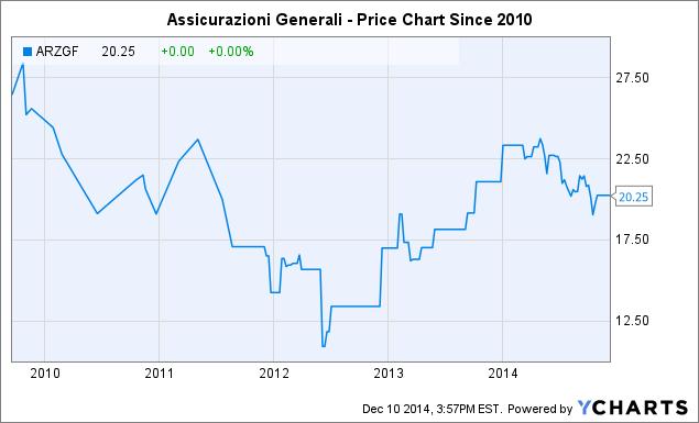 ARZGF Chart
