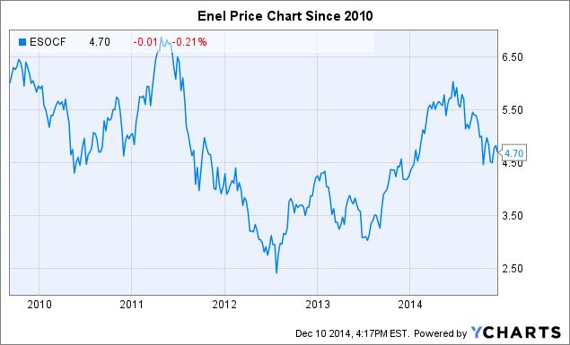ESOCF Chart