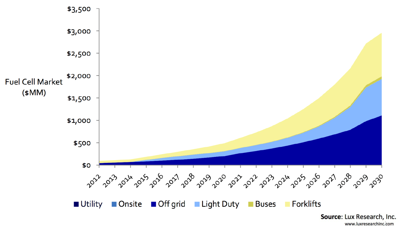 Bmw Key Evolution >> Plug Power: Forklifts, Hydrogen Fueling, And Growth In The Fuel Cell Market Are Catalysts - Plug ...