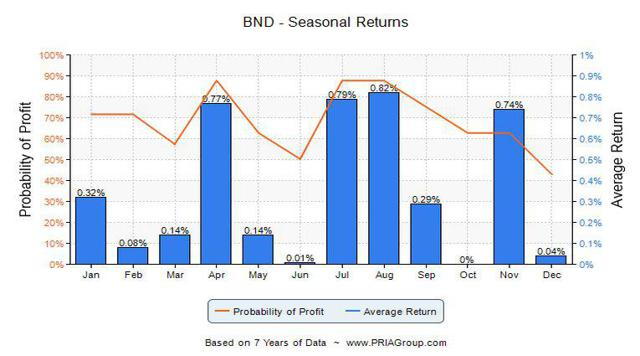 BND Season Returns