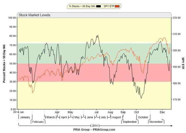 Percentage of stocks over 50 day moving average