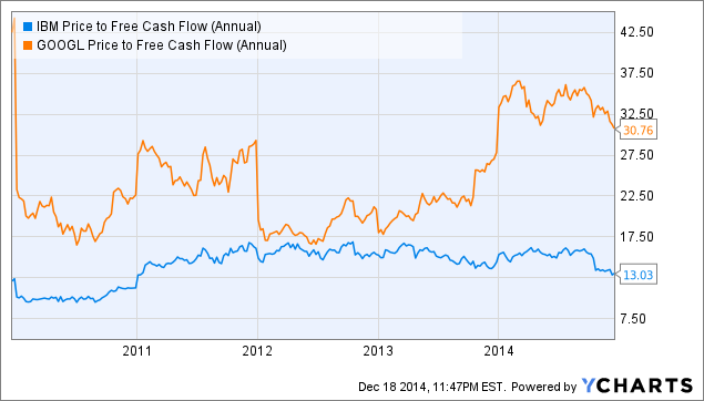 IBM Price to Free Cash Flow (Annual) Chart