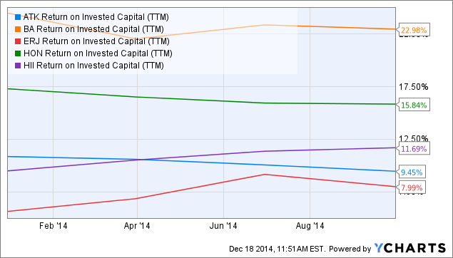 ATK Return on Invested Capital Chart