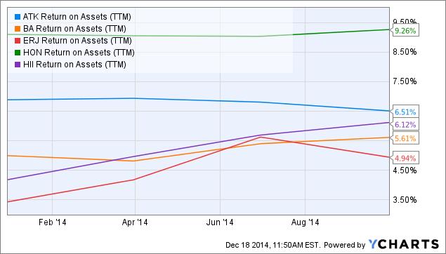ATK Return on Assets Chart
