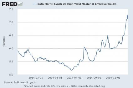 High Yield Debt 2014