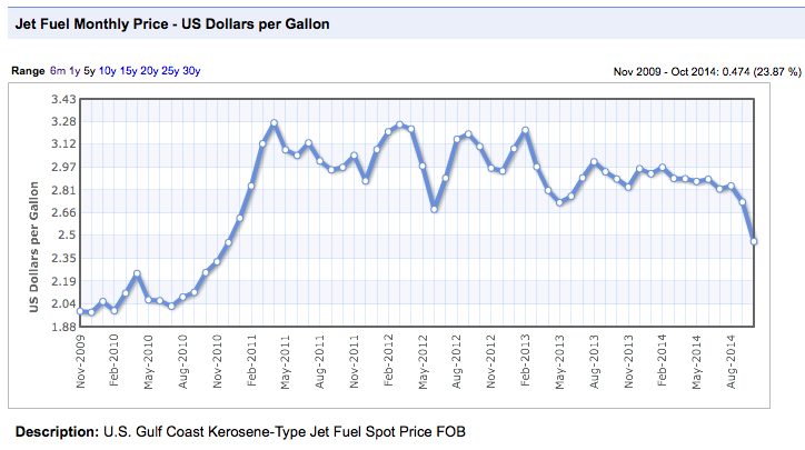 American Airlines: Monster Fuel Savings - American Airlines