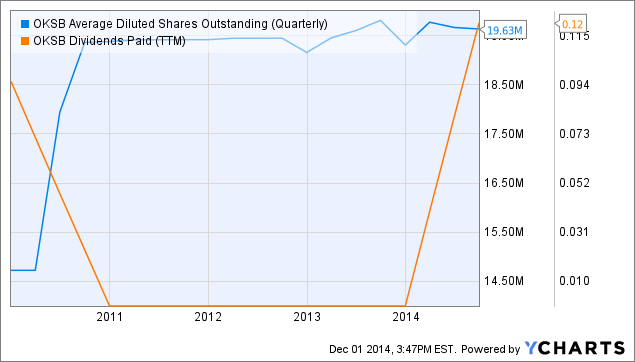 OKSB Average Diluted Shares Outstanding (Quarterly) Chart