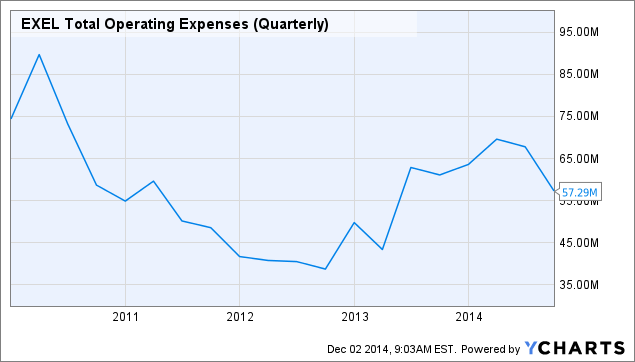 EXEL Total Operating Expenses (Quarterly) Chart
