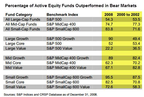 Performance of S&P Market Indexes vs. Active Managers During Bear Markets
