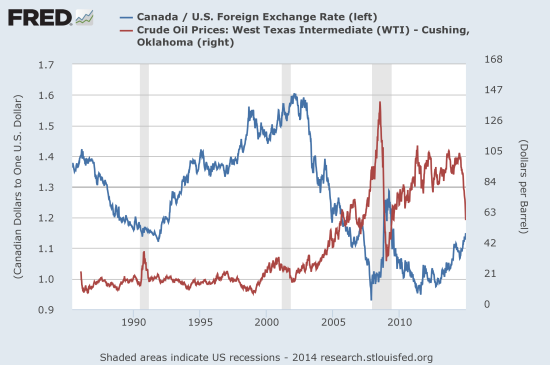 Oil Versus Usd Cad Almost Mirror Images Of Each Other
