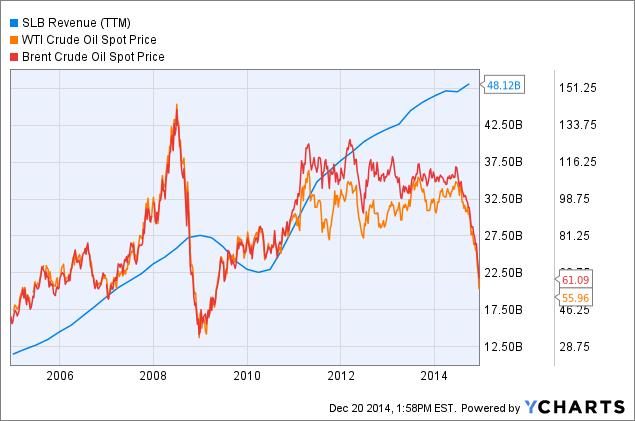 SLB Revenue Chart