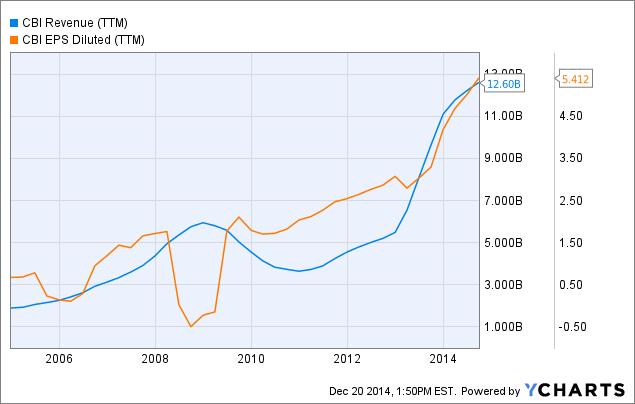 CBI Revenue Chart