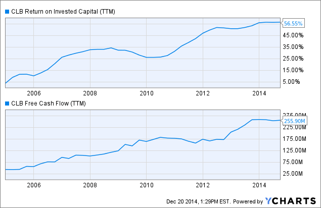 CLB Return on Invested Capital (<a href=