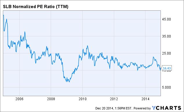 SLB Normalized PE Ratio Chart