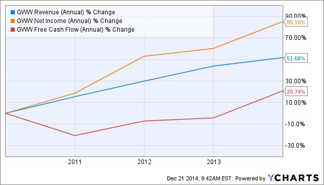 GWW Revenue (Annual) Chart