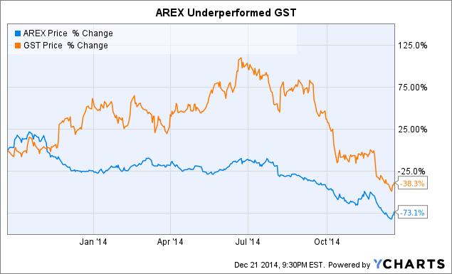 AREX Chart