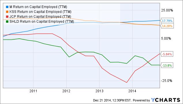 M Return on Capital Employed Chart
