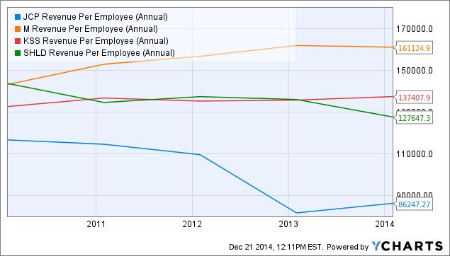 JCP Revenue Per Employee (Annual) Chart