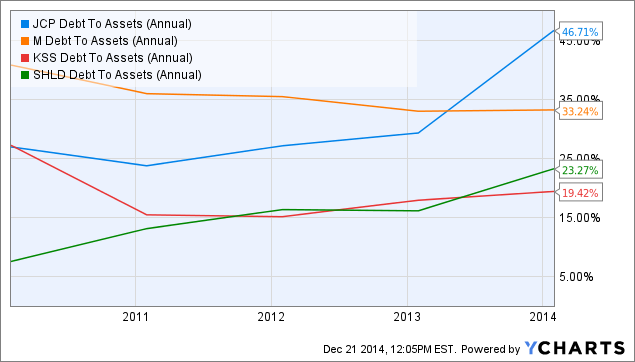 JCP Debt To Assets (Annual) Chart