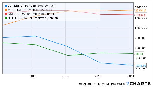 JCP EBITDA Per Employee (Annual) Chart