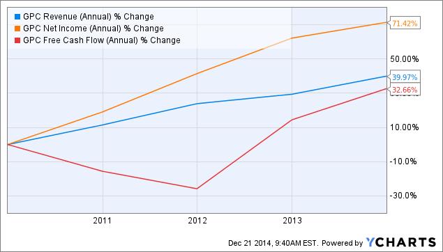 GPC Revenue (Annual) Chart