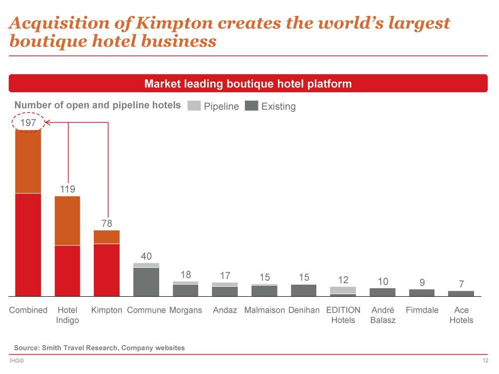 InterContinental Hotels: Kimpton Buy Is A Win - InterContinental