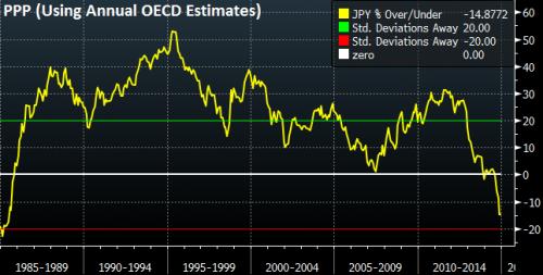 Yen OECD