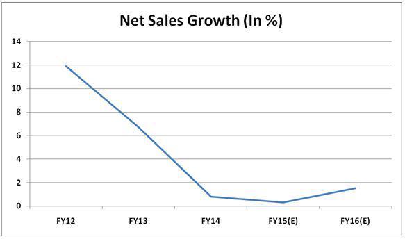 cheerios sales figures