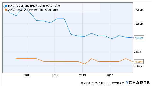 BONT Cash and Equivalents (Quarterly) Chart